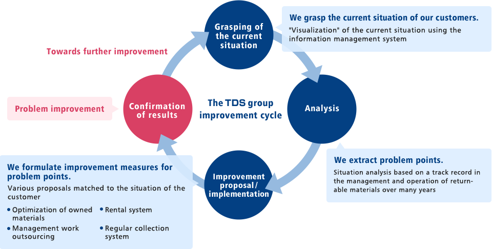 The TDS group improvement cycle